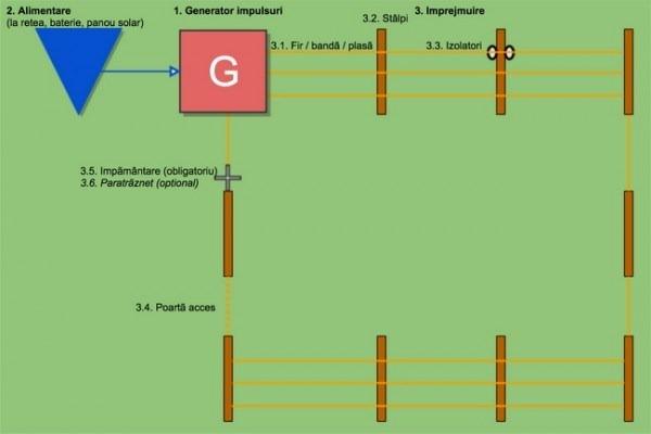 Cum_se_instaleaza_un_gard_electric-600x400